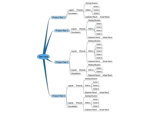 Multiple level mind map