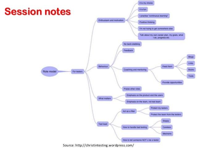 Procedure   Source: http://www.softwaretestingclub.com/forum/topics/application-of-mindmaps-for