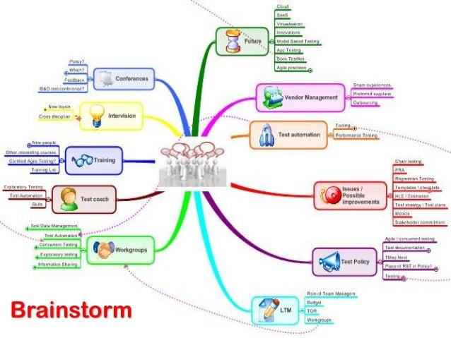 SWOT   Source: Graham Freeburn – Map your way to better testing (EuroStar 2012)