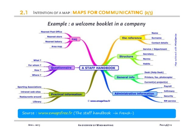 mind mapping presentation english version