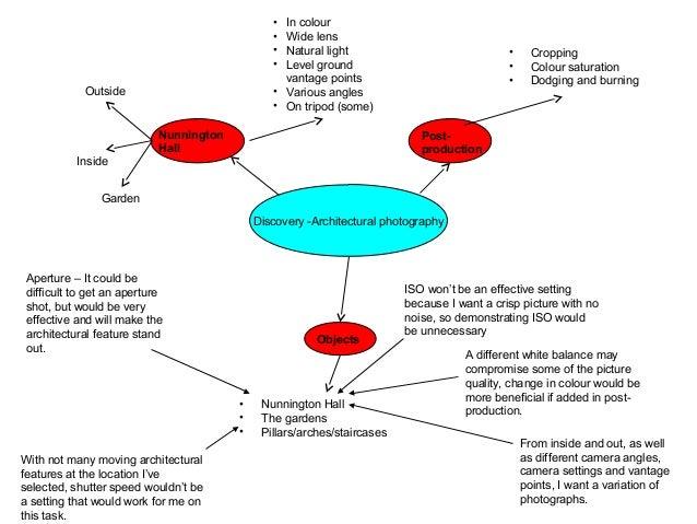 Mind Map Task