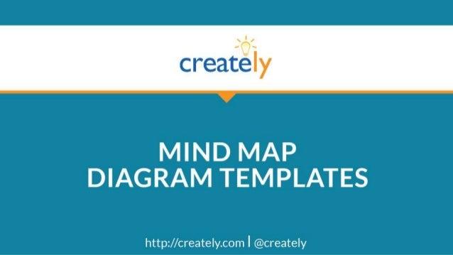 Weekly Employee Meeting Mind Map Template