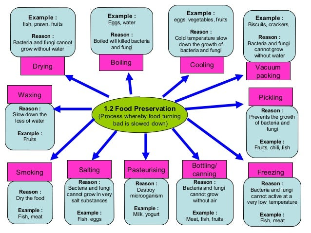 food preservation map Physical methods of food preservation are those that utilize physical treatments to inhibit, destroy, or remove undesirable microorganisms without involving.