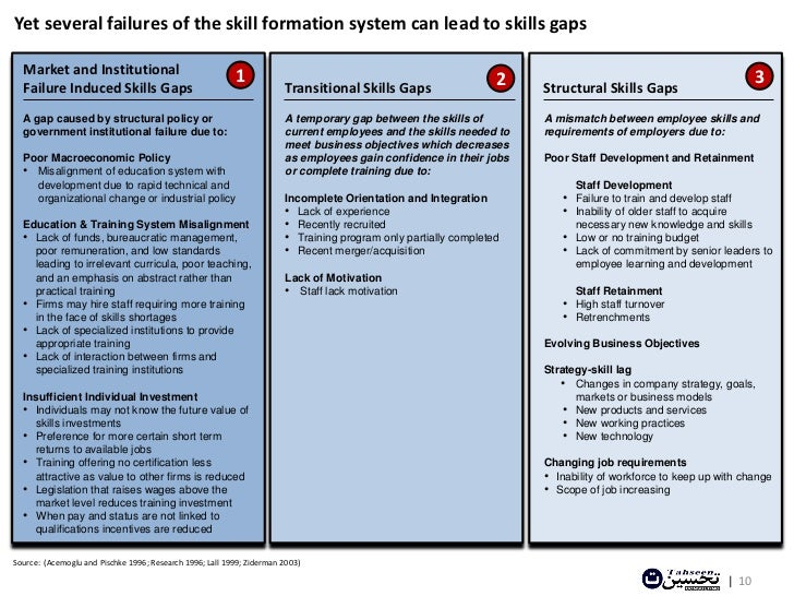 ... Skills Formation Government Individuals | 9; 10.