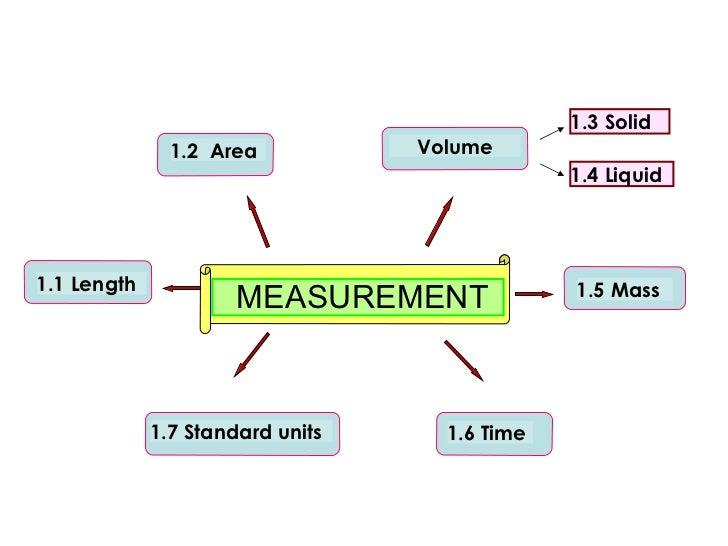 B2B Marketing Measurement Checklist [Infographic] - Marketo |Measure Advertisment Mind
