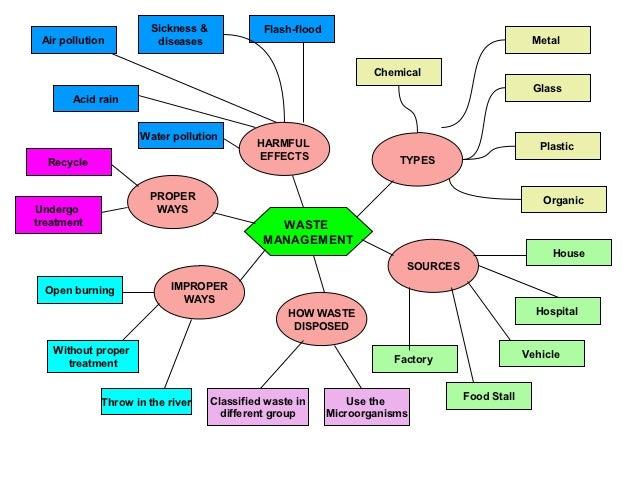 Mind Map Year 6