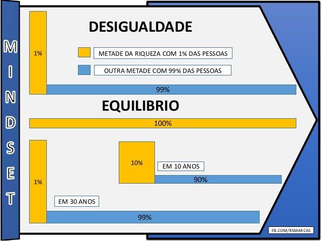 FB.COM/RSMARCAS DESIGUALDADE EQUILIBRIO 99% 1% METADE DA RIQUEZA COM 1% DAS PESSOAS 100% 90% 10% EM 10 ANOS 99% 1% EM 30 A...