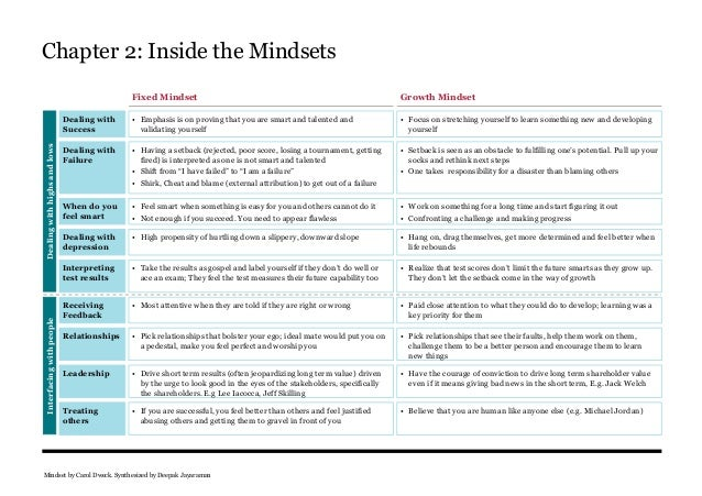 Mindset by Carol Dweck synthesized by Deepak Jayaraman