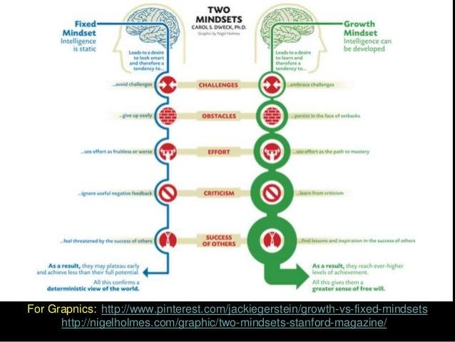 Growth Mindset Characteristics Fixed Mindset