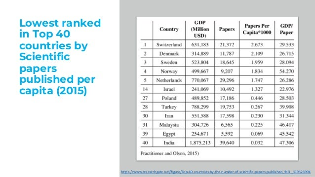 Lowest ranked in Top 40 countries by Scientific papers published per capita (2015) https://www.researchgate.net/figure/Top...