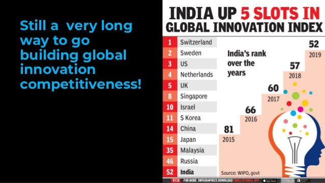 Still a very long way to go building global innovation competitiveness!
