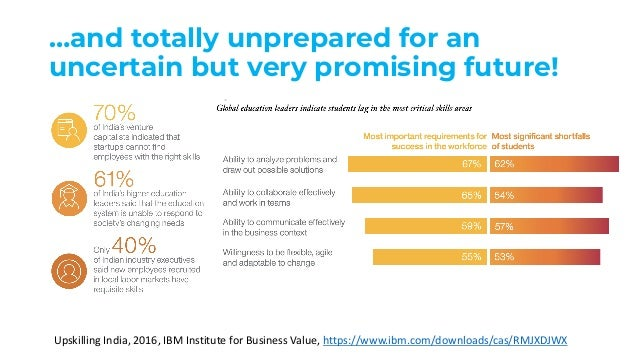 …and totally unprepared for an uncertain but very promising future! Upskilling India, 2016, IBM Institute for Business Val...