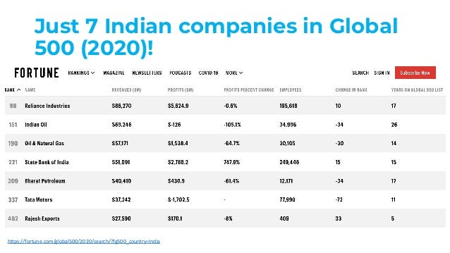 Just 7 Indian companies in Global 500 (2020)! https://fortune.com/global500/2020/search/?fg500_country=India