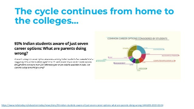 The cycle continues from home to the colleges… https://www.indiatoday.in/education-today/news/story/93-indian-students-awa...