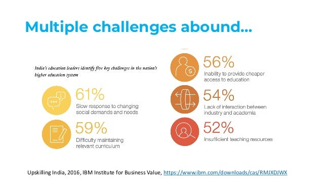 Multiple challenges abound… Upskilling India, 2016, IBM Institute for Business Value, https://www.ibm.com/downloads/cas/RM...