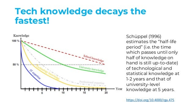 """Tech knowledge decays the fastest! Schüppel (1996) estimates the """"half-life period"""" (i.e. the time which passes until only..."""
