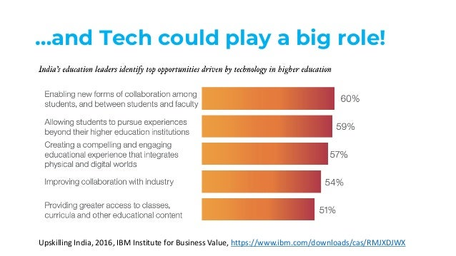 …and Tech could play a big role! Upskilling India, 2016, IBM Institute for Business Value, https://www.ibm.com/downloads/c...