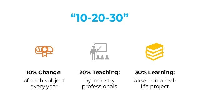 """""""10-20-30"""" 10% Change: of each subject every year 20% Teaching: by industry professionals 30% Learning: based on a real- l..."""