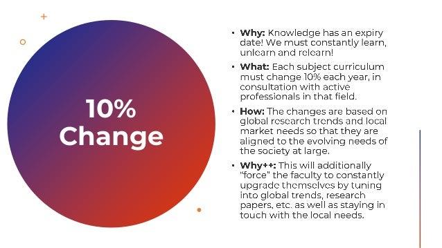 10% Change