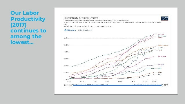Our Labor Productivity (2017) continues to among the lowest…
