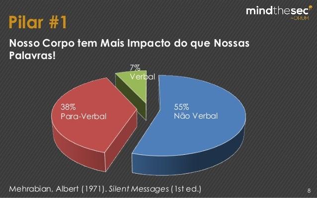 Pilar #1 8 55% Não Verbal 38% Para-Verbal 7% Verbal Mehrabian, Albert (1971). Silent Messages (1st ed.) Nosso Corpo tem Ma...