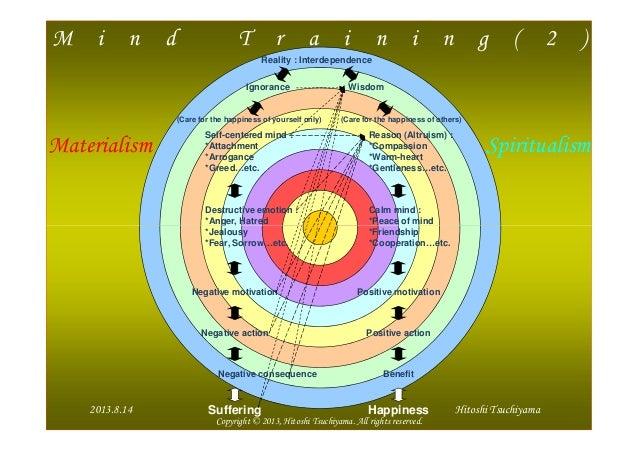 M i n d T r a i n i n g ( 2 ) Reality : Interdependence Ignorance Wisdom Self-centered mind : *Attachment *Arrogance *Gree...