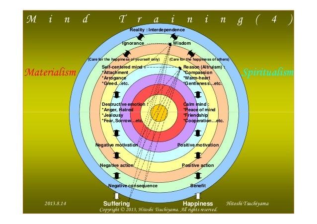 M i n d T r a i n i n g ( 4 ) Reality : Interdependence Ignorance Wisdom Self-centered mind : *Attachment *Arrogance *Gree...