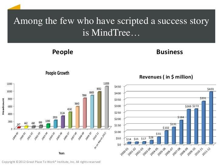 Mindtree case study presentation- Best Workplaces Conferece Slide 3