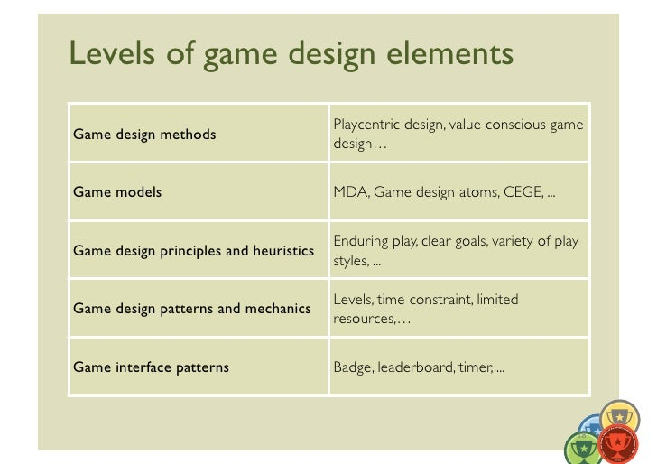 Levels Of Game Design Elements Playcentric