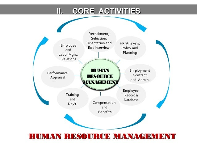 human resource management activities This sample human resource plan  the human resources management plan is a tool which will aid in the management of this project's human resource activities.