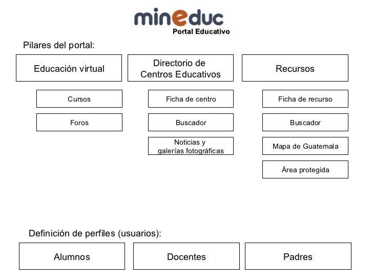 Educación virtual Directorio de  Centros Educativos Recursos Alumnos Docentes Padres Pilares del portal: Definición de per...
