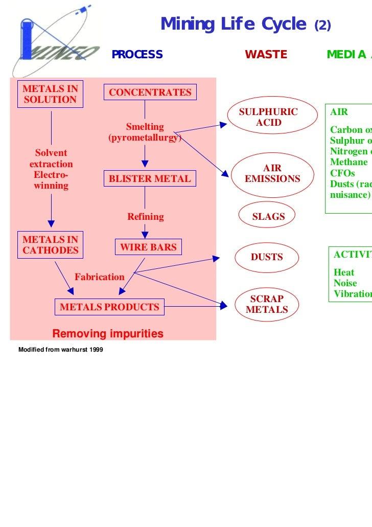environmental impacts of mining pdf