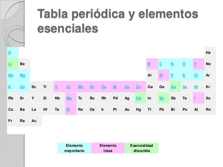 Minerales en la nutricion animal br 9 tabla peridica urtaz Image collections