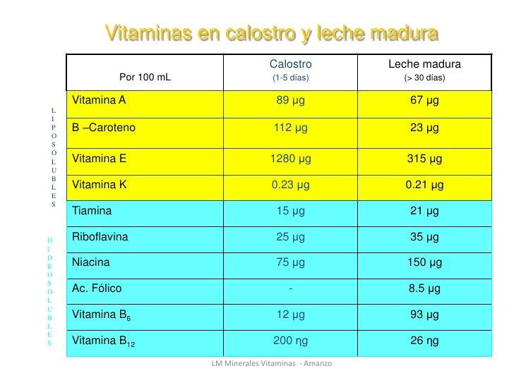 Resultado de imagen para vitaminas en la leche materna