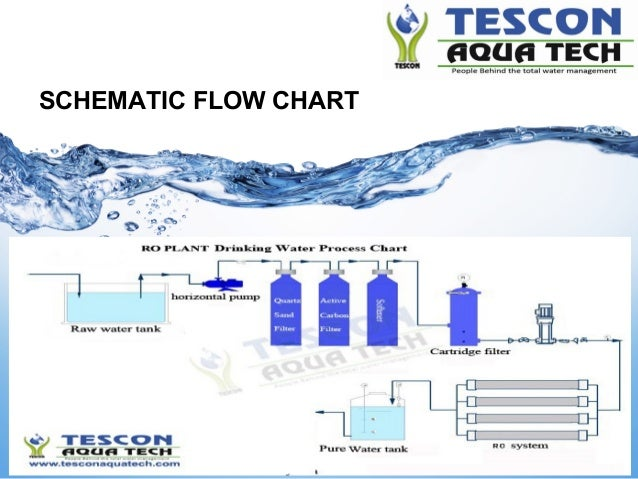 Mineral water packaged drinking water plant ro plant 3 schematic ccuart Image collections