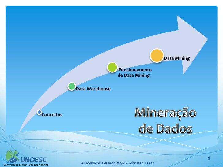 Data Mining                                  Funcionamento                                  de Data Mining            Data...