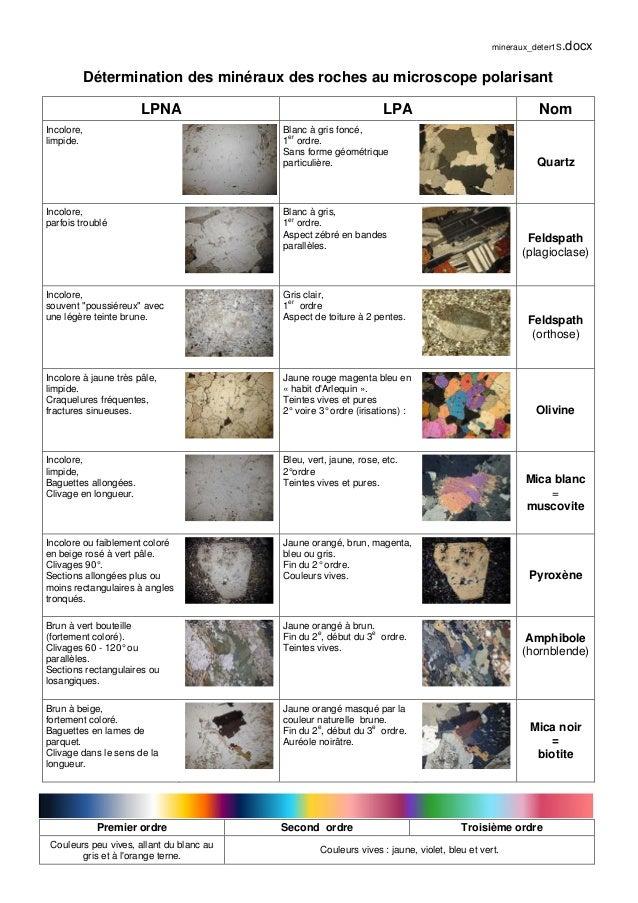 mineraux_deter1S.docx Détermination des minéraux des roches au microscope polarisant LPNA LPA Nom Incolore, limpide. Blanc...