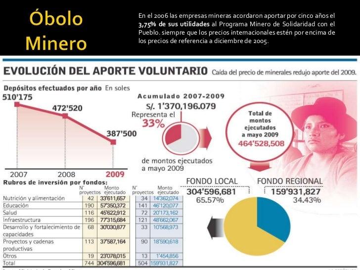 Óbolo Minero En el 2006 las empresas mineras acordaron aportar por cinco años el 3,75% de sus utilidades al Programa Miner...