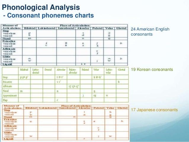 Language Comparison (Korean, Japanese and English)
