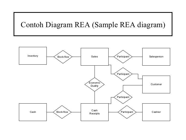 Minggu 4 contoh diagram rea sample rea diagram ccuart Image collections