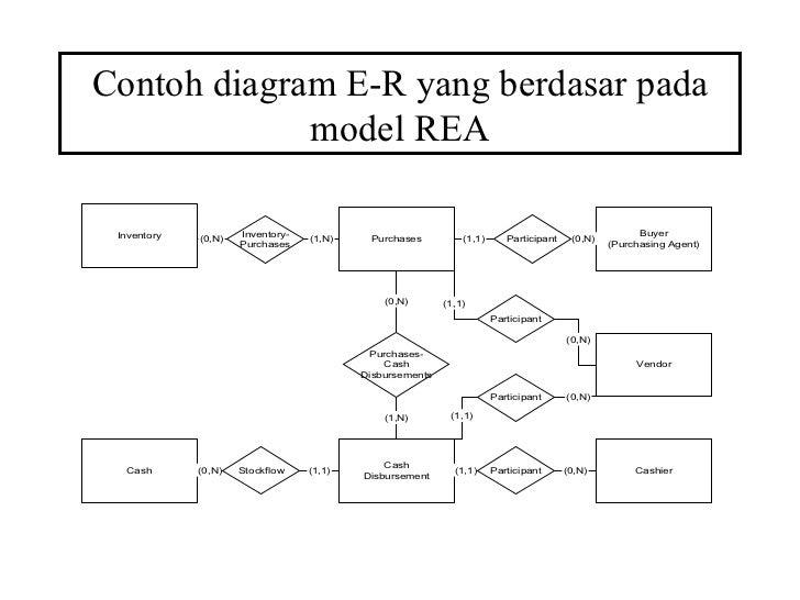 Minggu 4 contoh diagram e r yang berdasar pada model rea ccuart Choice Image