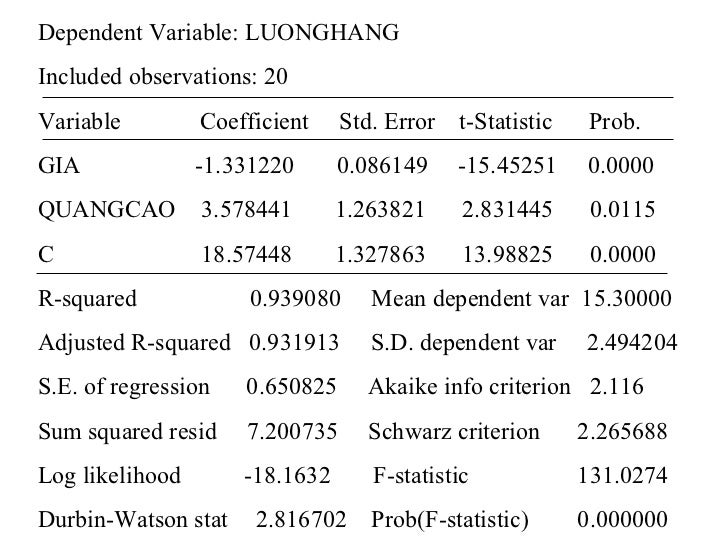 Dependent Variable: LUONGHANGIncluded observations: 20Variable         Coefficient    Std. Error   t-Statistic    Prob.GIA...