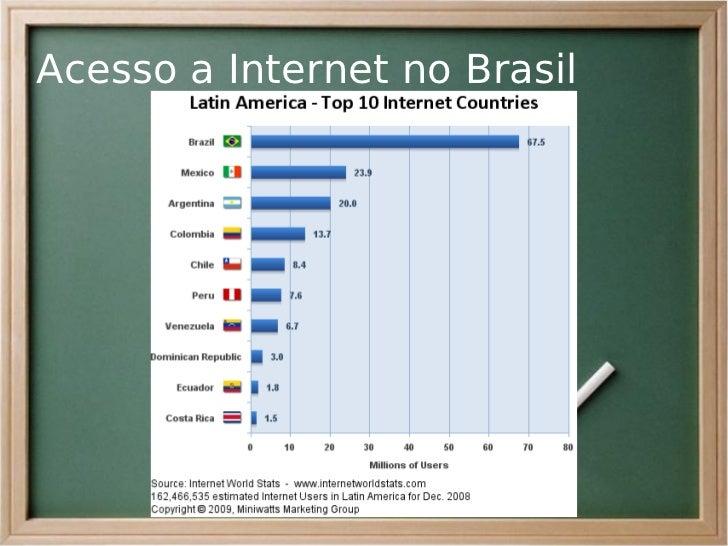 Acesso a Internet no Brasil