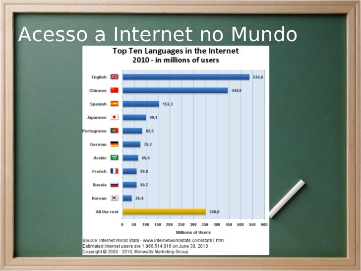 Acesso a Internet no Mundo