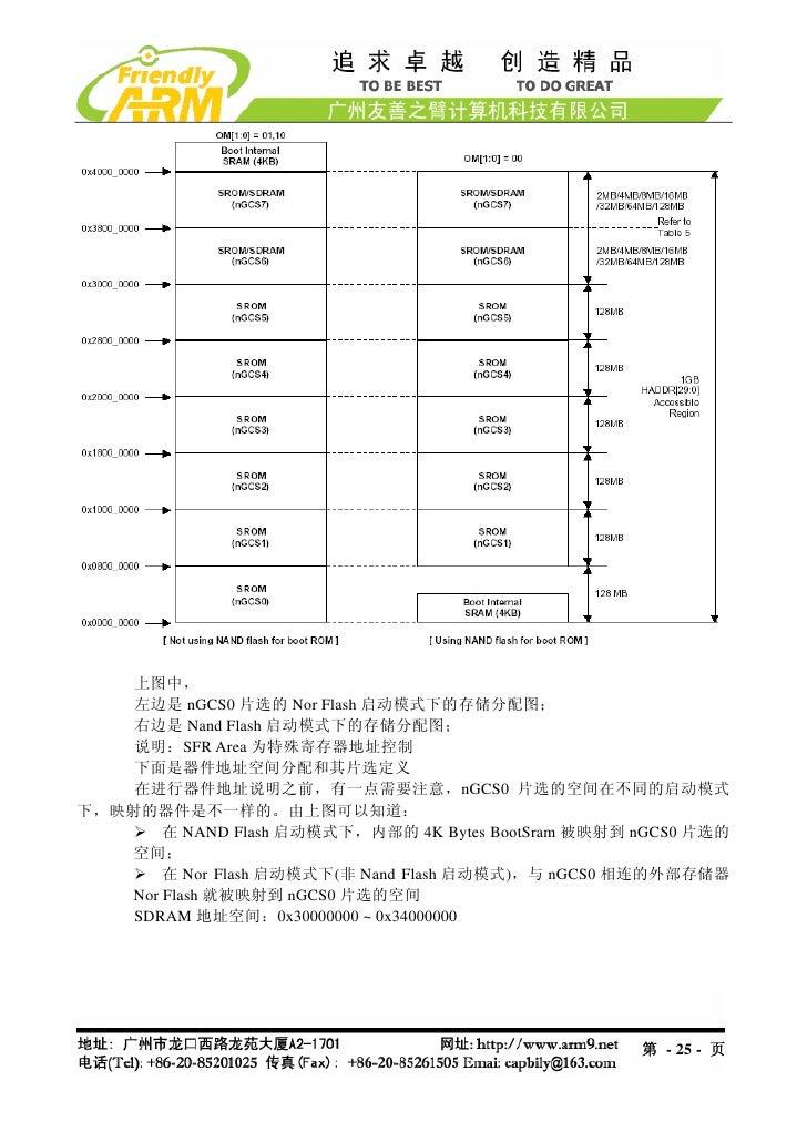 上图中,    左边是 nGCS0 片选的 Nor Flash 启动模式下的存储分配图;    右边是 Nand Flash 启动模式下的存储分配图;    说明:SFR Area 为特殊寄存器地址控制    下面是器件地址空间分配和其片选定义...