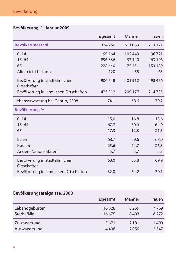 MINIFAKTEN ÜBER ESTLAND 2010   Lebendgeburten und Sterbefälle, 1999–2008          Anzahl 19000  18000  17000           ...