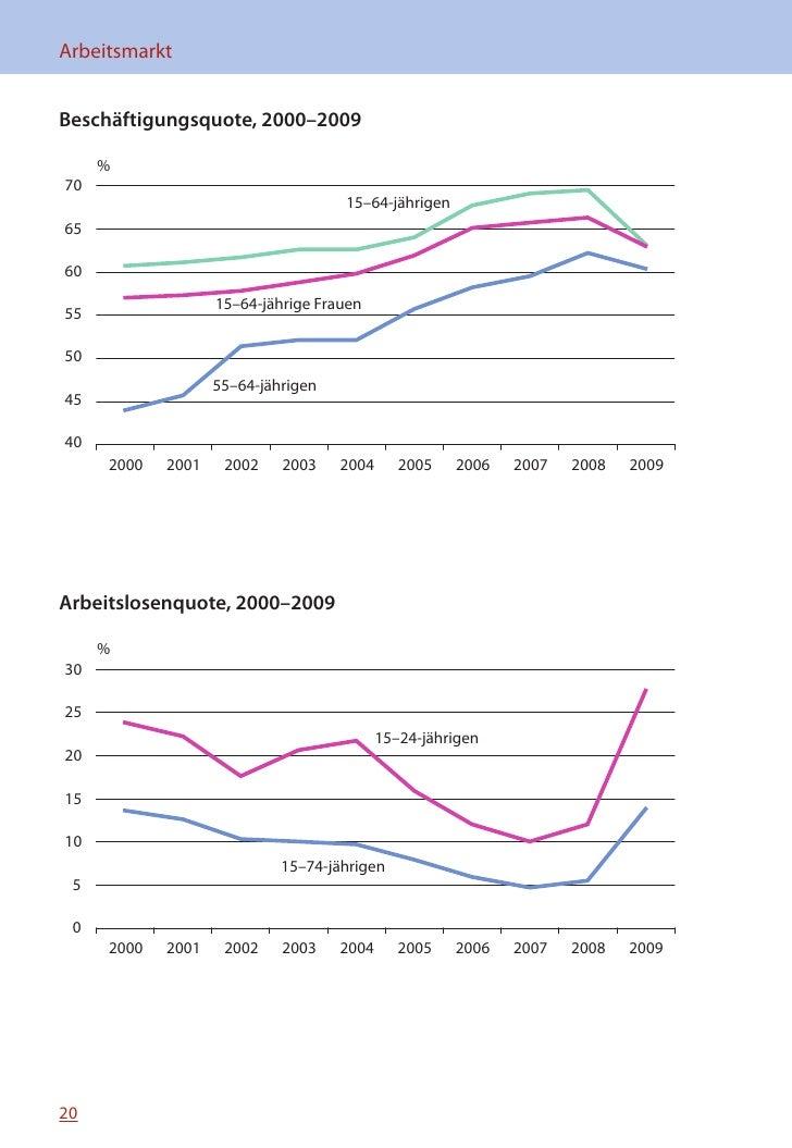 MINIFAKTEN ÜBER ESTLAND 2010   Beschäftigungsstand der 15–74-jährigen, 2009                                               ...