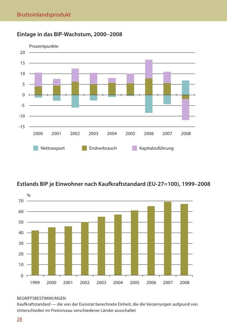 MINIFAKTEN ÜBER ESTLAND 2010    BIP nach Wirtschaftszweigen und Konsumkategorien, 2008                                    ...