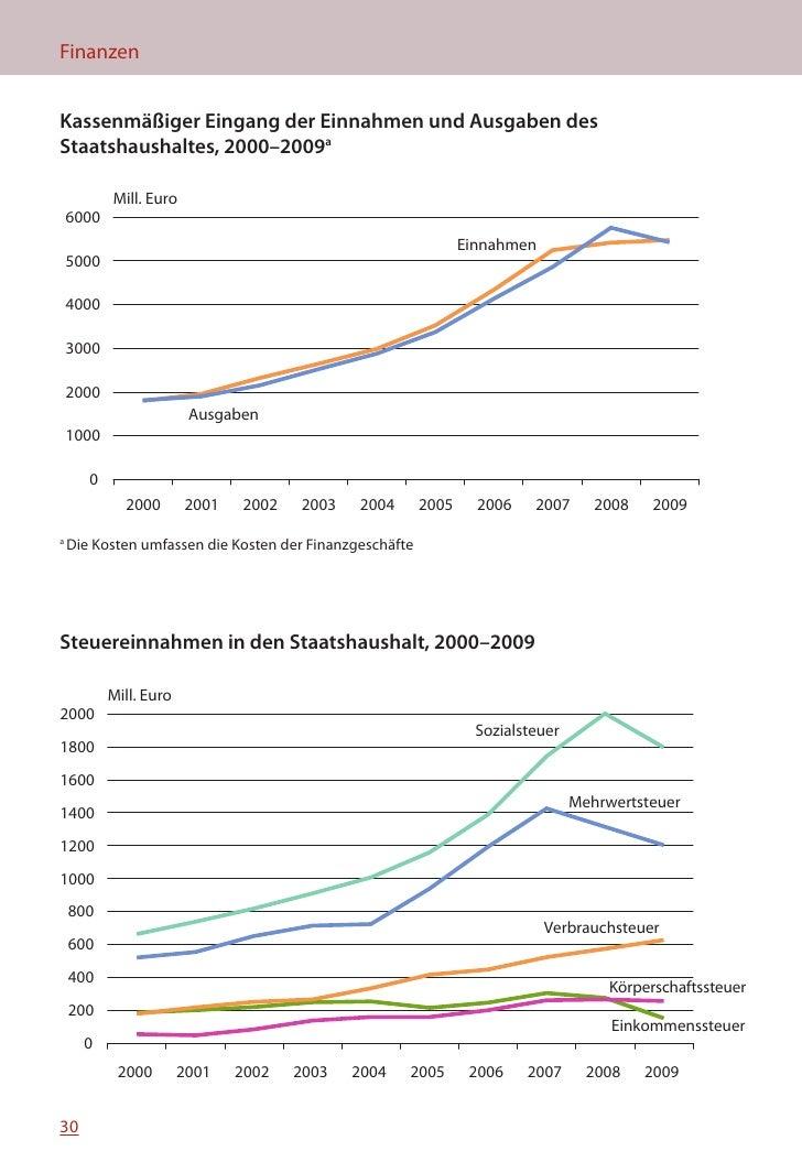 MINIFAKTEN ÜBER ESTLAND 2010    Einnahmen des Staatshaushalts, 2009                                             Haushalt, ...