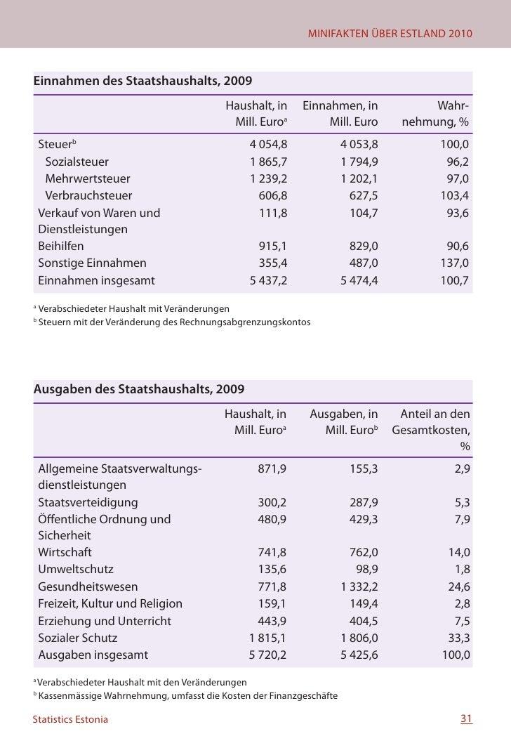Finanzen  Stand der Direktinvestitionen nach Wirtschaftszweigen 30. September 2009  Wirtschaftszweig  Ausländische Direkti...